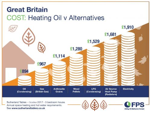 Oil Heating versus Alternatives